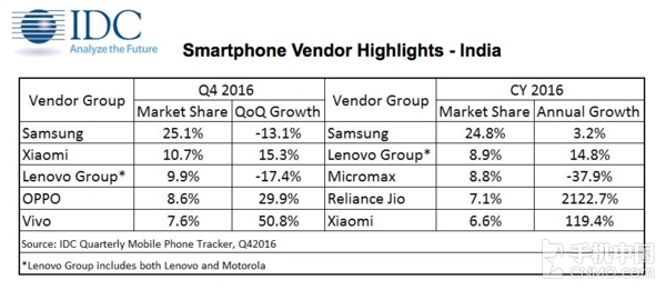 Xiaomi Becomes Second Largest Vendor In India