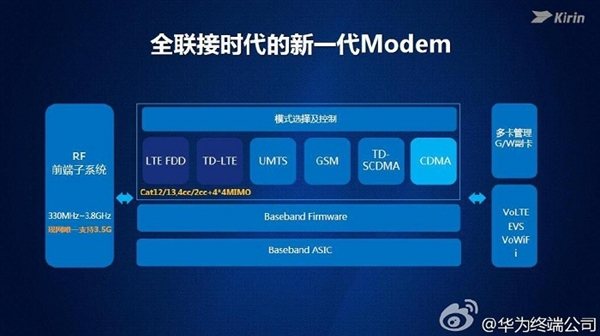 Huawei new Kirin processor
