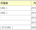 Asus ZenFone 4 series model number