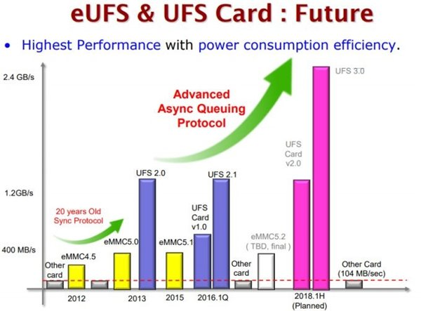 eMMC and UFS standard