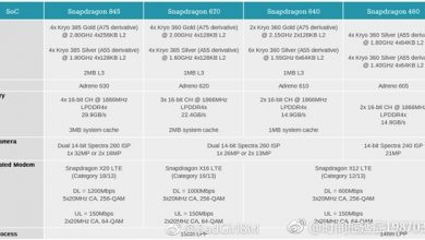 Qualcomm Snapdragon 670/640/460