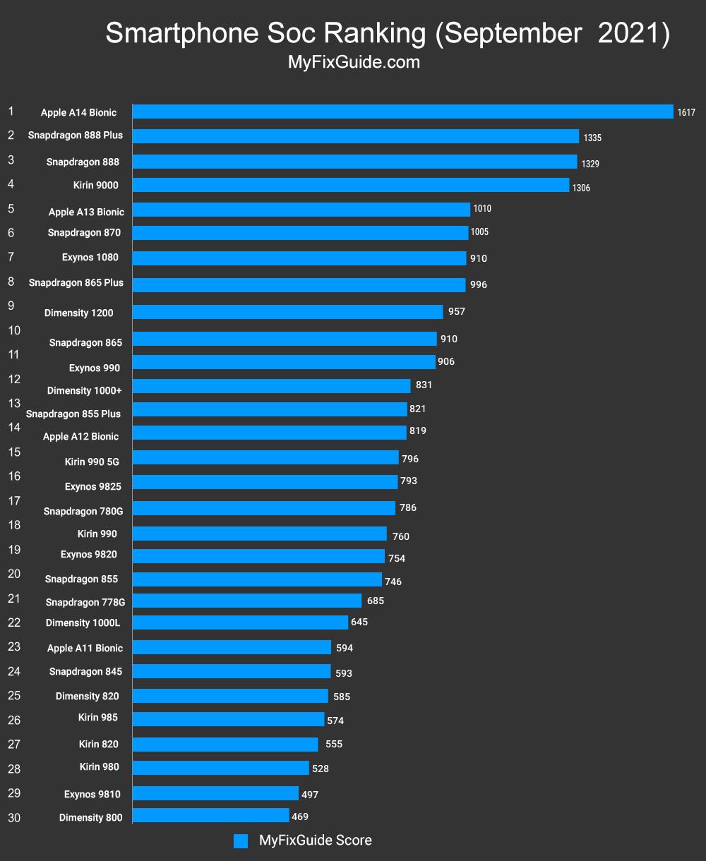 mobile soc ranking