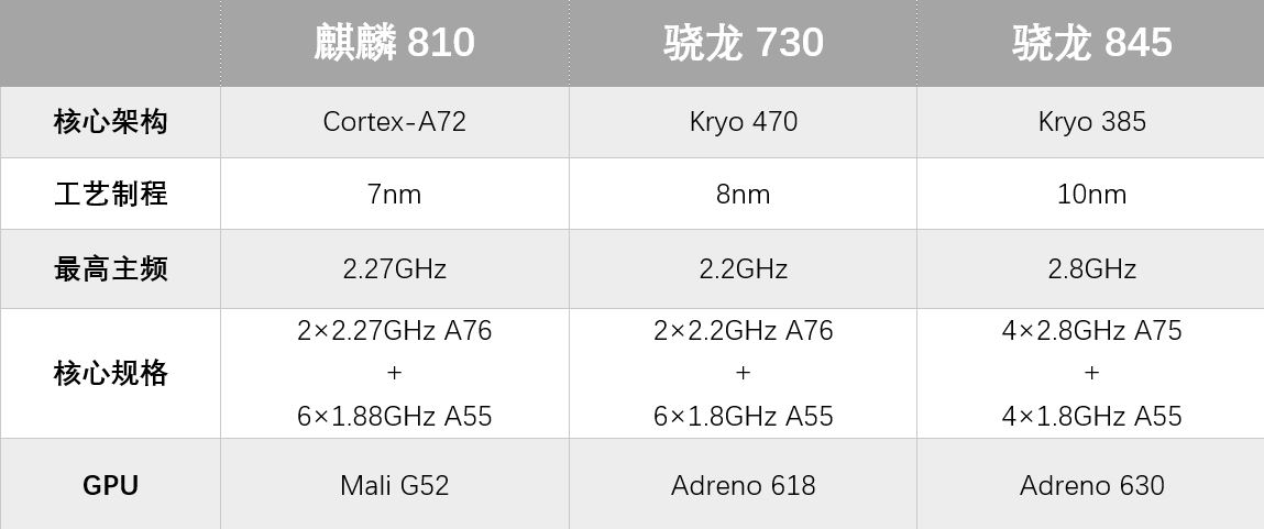 HiSilicon Kirin 810 VS Snapdragon 730 VS Snapdragon 845