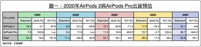 AirPods sales in 2020