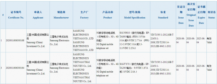 Note20 And Z Flip 5G 3C Certification
