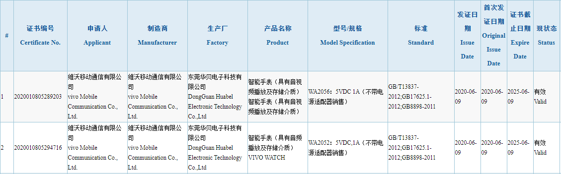 Vivo's Smartwatch 3C Certification