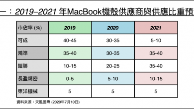 Photo of Ming-Chi Kuo: New 13.3/14/16-inch MacBook Pro will be equipped with Apple Silicon