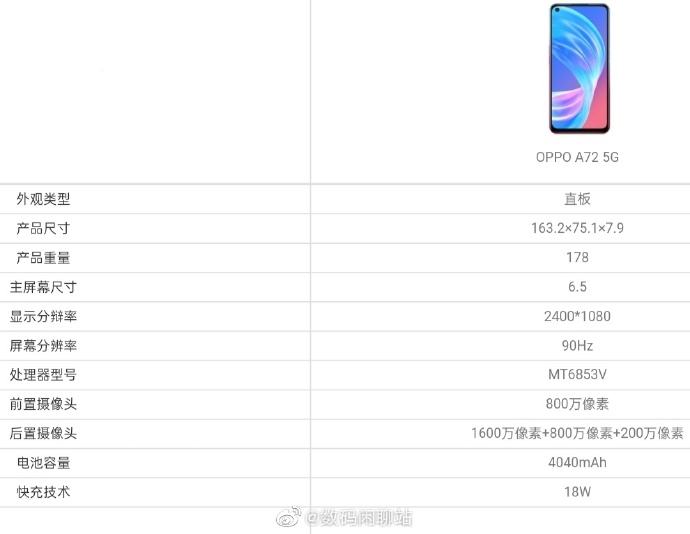 Oppo A72 5G Specifications