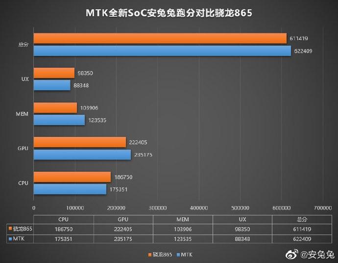 MT6893 vs SD 865