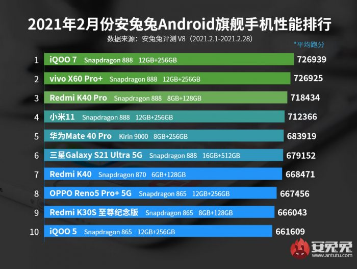 AnTuTu announces best performing Android phones for February