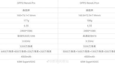 OPPO Reno6 Pro & Pro+