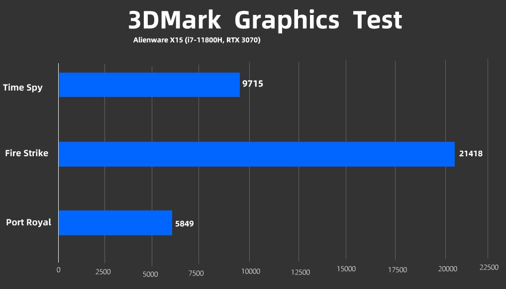 Alienware x15 3DMARK