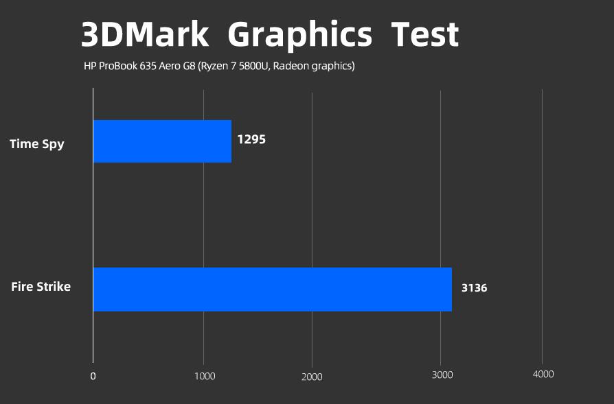 ProBook 635 Aero G8 3DMark