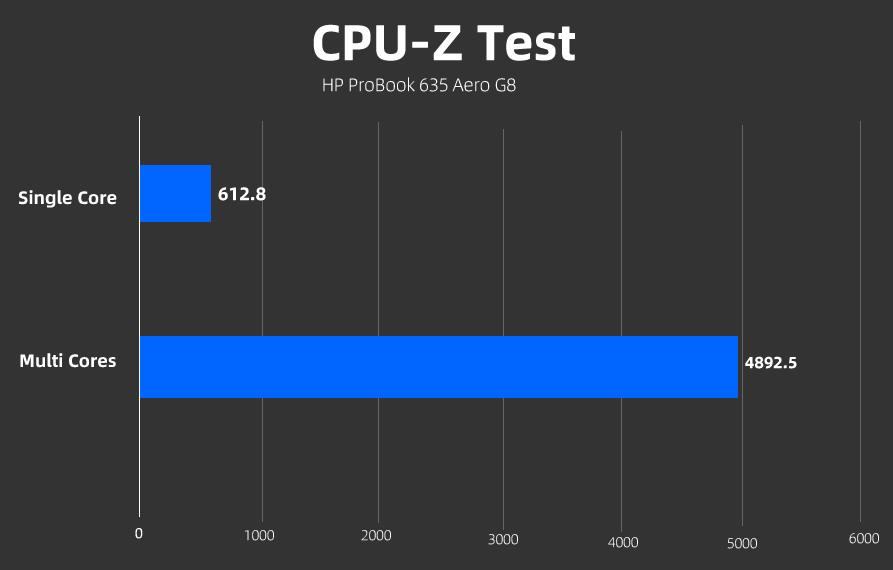 ProBook 635 Aero G8 CPUZ