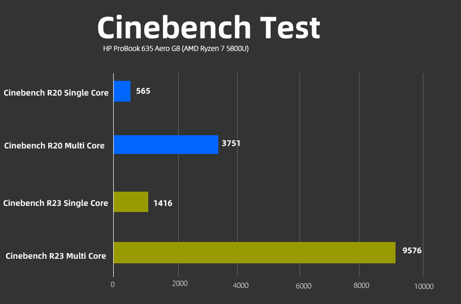 ProBook 635 Aero G8 Cinebench