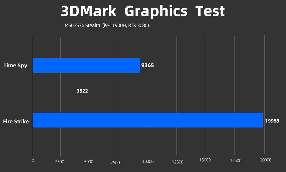msi gs76 stealth 3DMARk