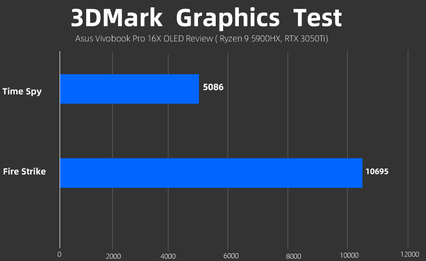 Asus Vivobook Pro 16X OLED 3Dmark