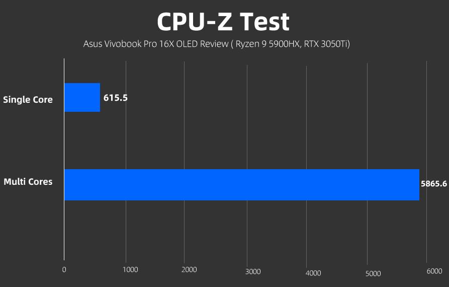 Asus Vivobook Pro 16X OLED CPU-Z